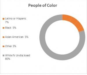 2013-2014 Fellow Diversity
