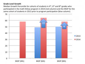 Grade Level Growth