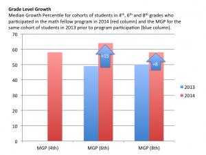 Grade Level Growth