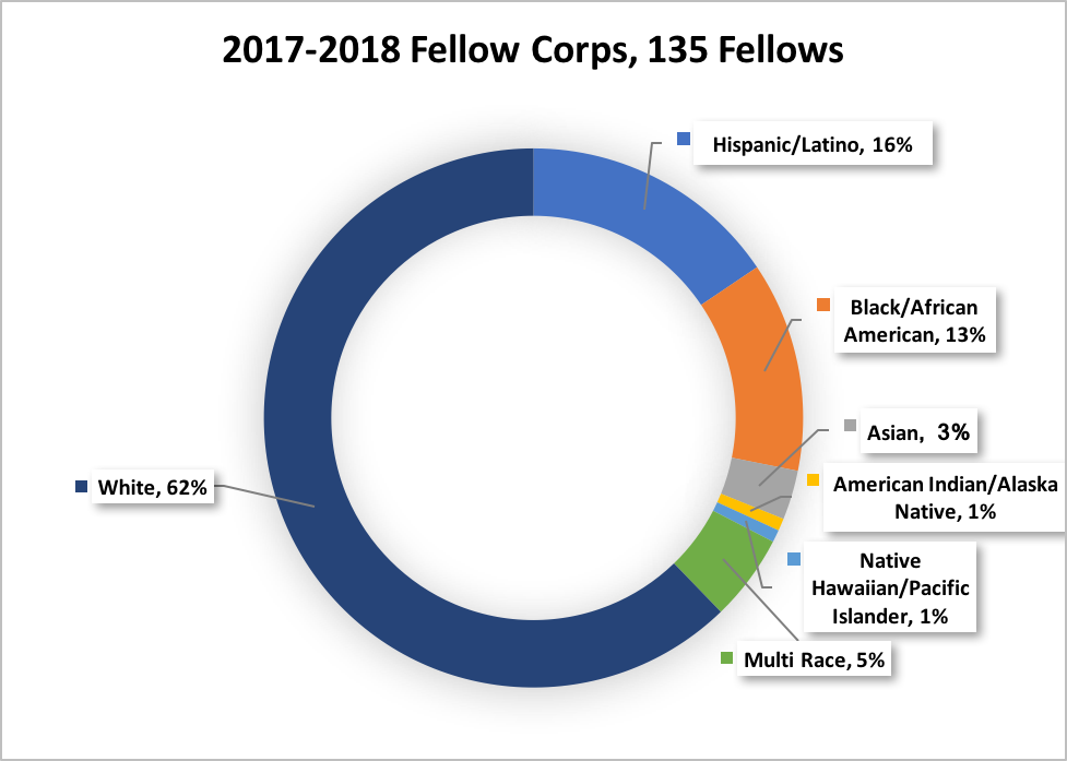 Fellow Corps Diversity